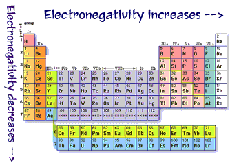Periodic trends my title how electronegativity and polarity periodic trends affect bonding urtaz
